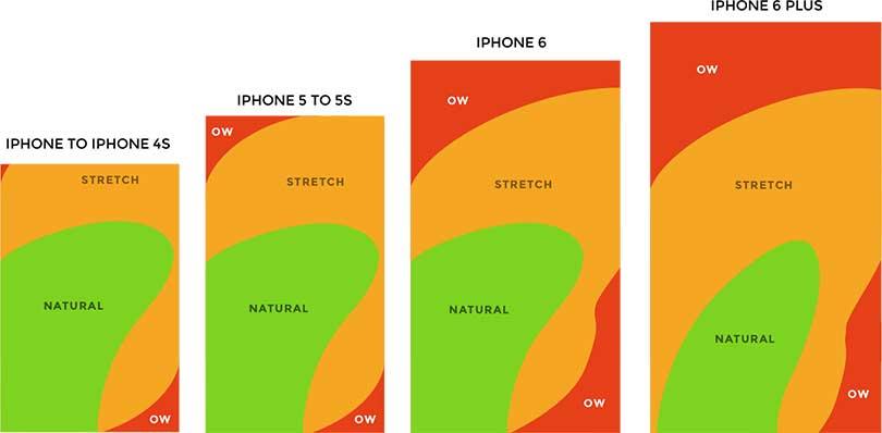 Widok ekranów telefonów