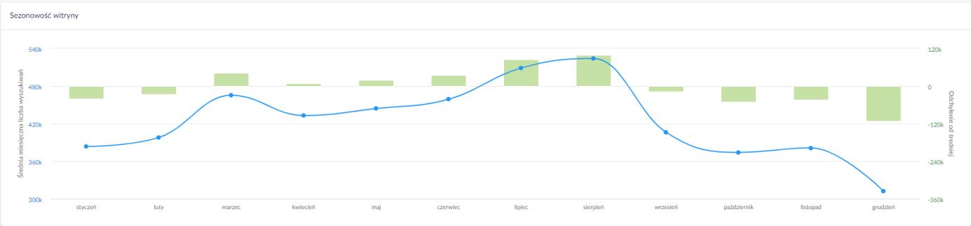 Wykres sezonowości witryny