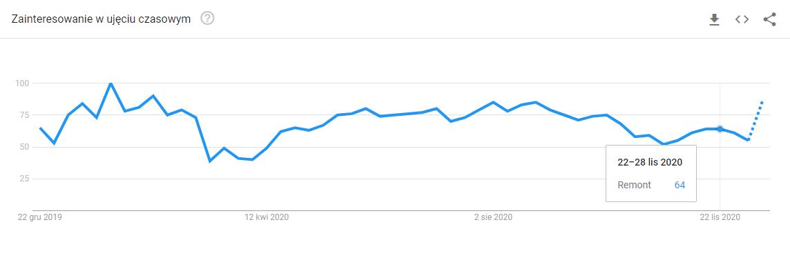 Wykres z Google Trends