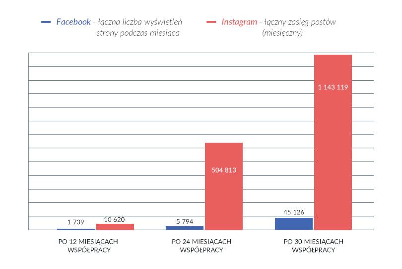 Działania na Facebooku i Instagramie